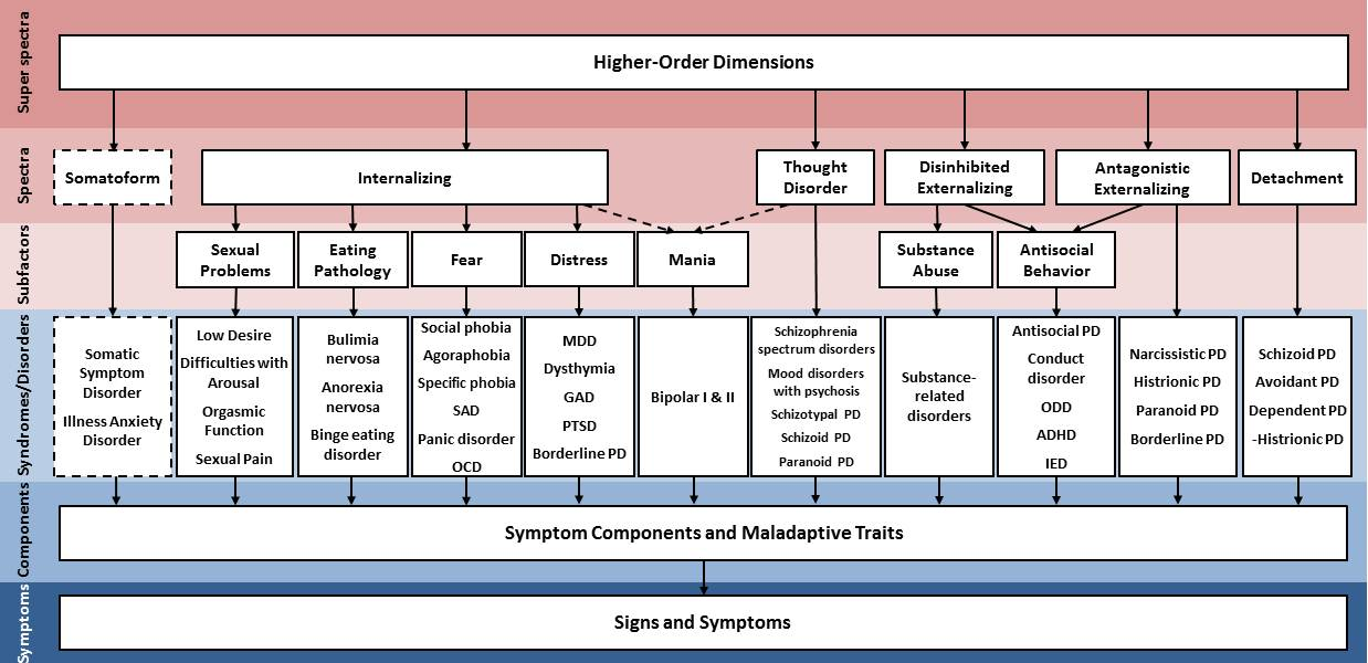 Figure below summarizes how eleven DSM-5 classes of mental disorders have been incorporated into the HiTOP to date.