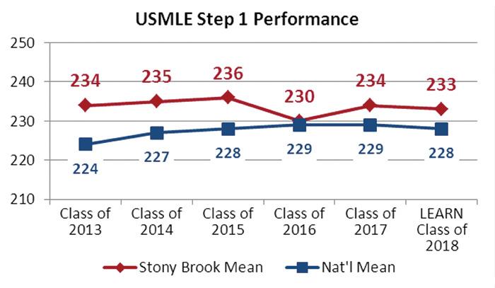 Stats at a Glance | Stony Brook University School of Medicine