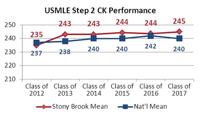 Stats at a Glance   Stony Brook University School of Medicine